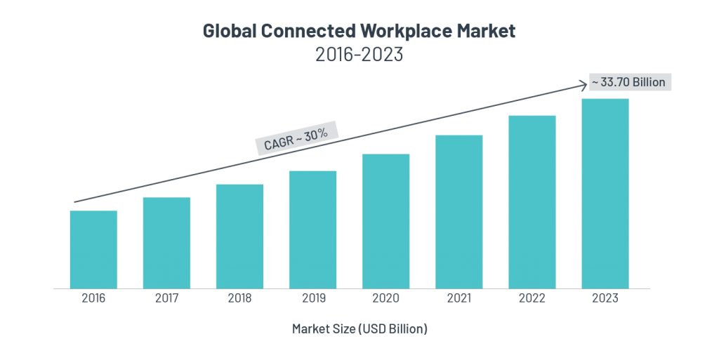 Global Connected Workplace Market 2016-2023