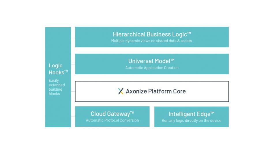 Axonize Technology Overview